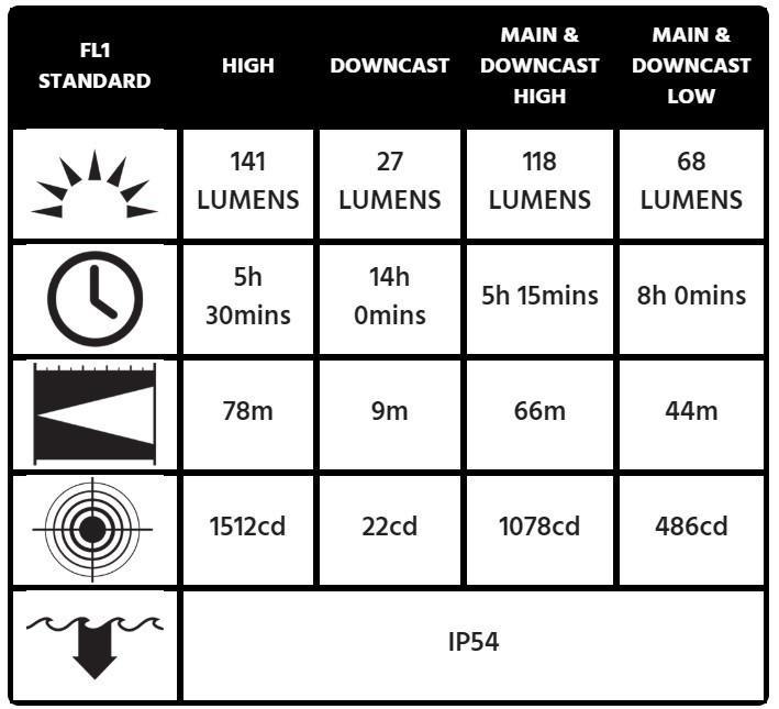 2765z0 atex latarka czołowa specyfikacja